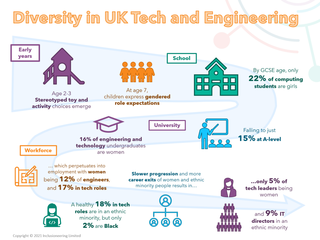 Diversity in UK Tech and Engineering.  The infographic shows the declining proportions of women and people from ethnic minorities over the course of their childhood, education and career.   Age 2-3 Stereotyped toy and activity choices emerge. At age 7, children express gendered role expectations. By GCSE age, only 22% of computing students are girls Falling to just 15% at A-level. 16% of engineering and technology undergraduates are women … which perpetuates into employment with women being 12% of engineers, and 17% in tech roles A healthy 18% in tech roles are in an ethnic minority, but only  2% are Black Slower progression and more career exits of women and ethnic minority people results in only 5% of tech leaders being women and 9% IT directors in an ethnic minority.